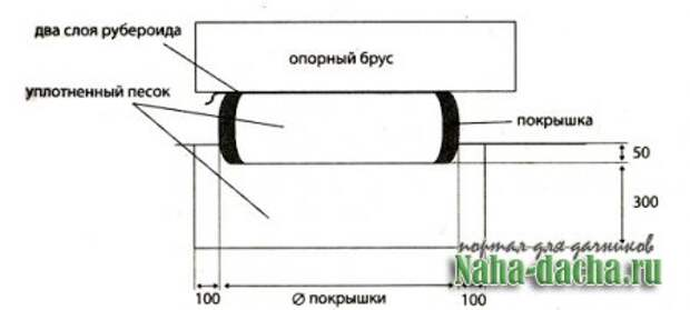 Фундамент из шин