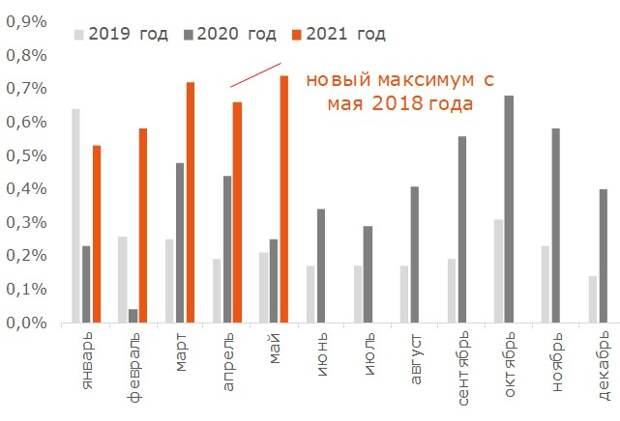 Рост цен на непрод. товары (в %, м/м)