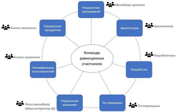 Методологии разработки ПО: Microsoft Solutions Framework