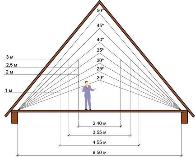 Полезная площадь при различных наклонах крыши Фабрика идей, важное, законы, нормы, подсказки, ремонт, стройка