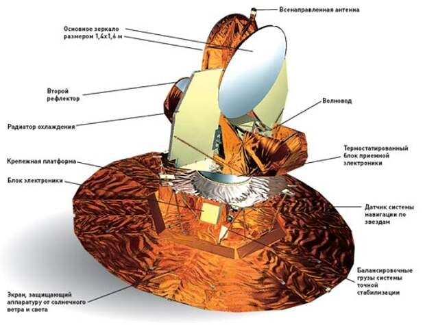 Внешний вид космического радиотелескопа WMAP