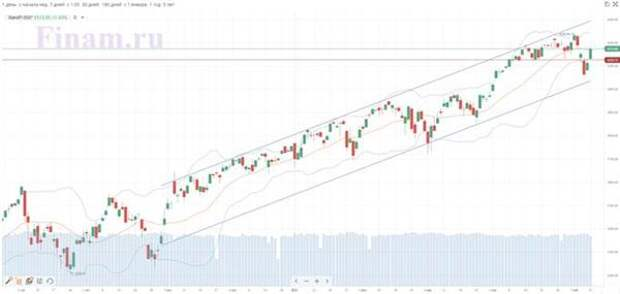 Инфляционные риски - в центре внимания рынков