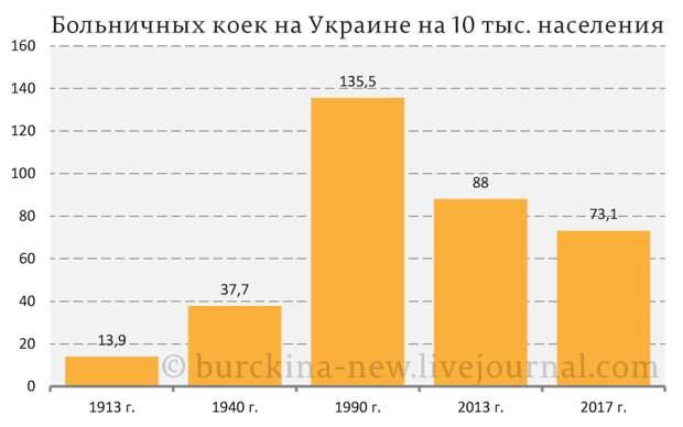 Оптимизация медицины на Украине и в РФ, как часть одного плана