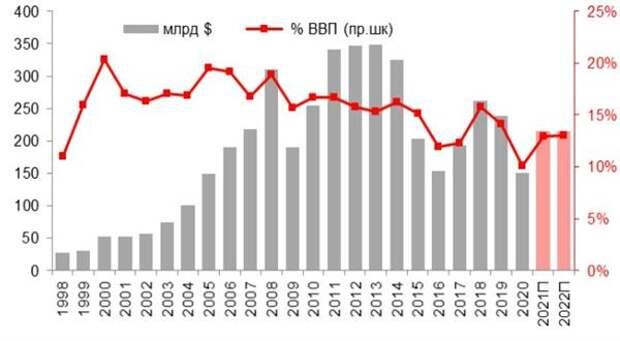 Сырьевой экспорт РФ, $ млрд и его доля в ВВП, %