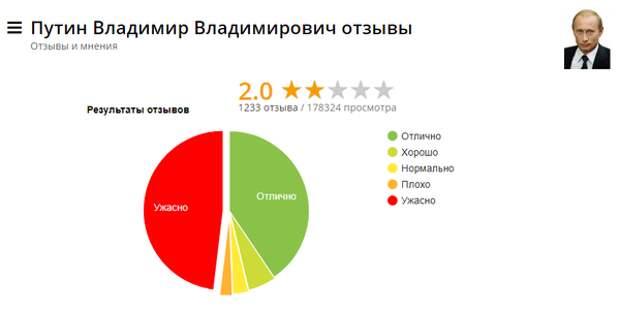 Отзывы россиян о Владимире Путине
