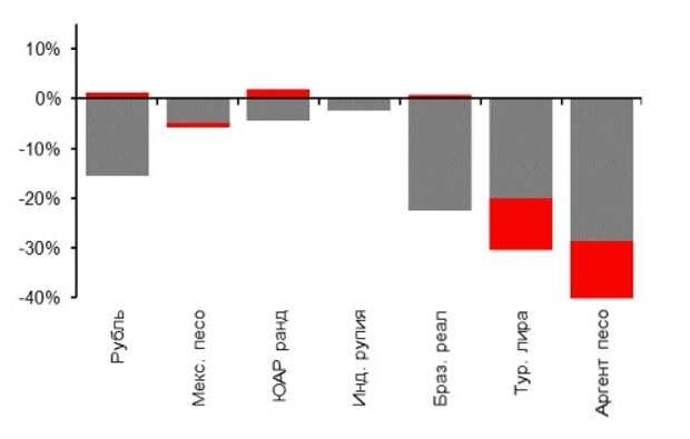 Валюты СФР в 2020 г и с начала 2021 г., %