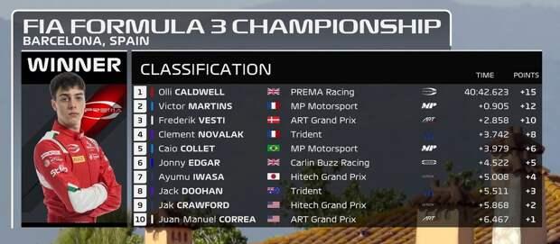 Формула-3. Испания. Колдуэлл выиграл 2-ю гонку после двух столновений лидеров, Смоляр сошел на первом круге