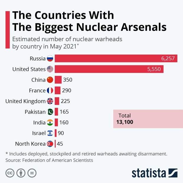 Страны мира с самым большим ядерным арсеналом