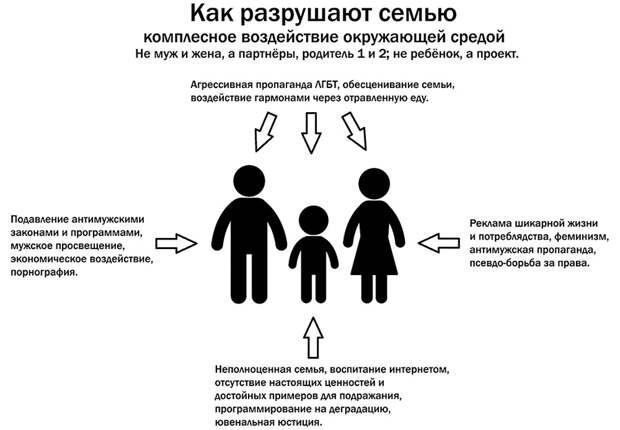Отношения за деньги.   Уничтожение семьи и генофонда России ( начало )