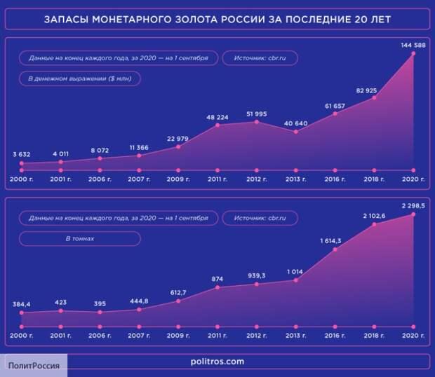 Американский финансист оценил таинственный «золотой план» России
