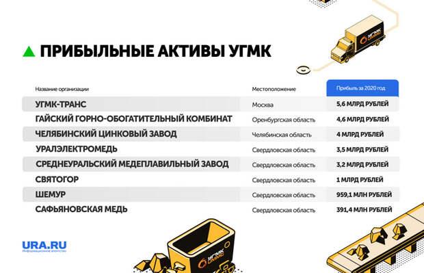 УГМК вышла изсписка топ-компаний Среднего Урала