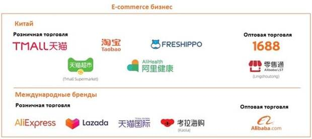 E-commerce бизнес