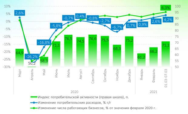 Россияне увеличили потребительские расходы
