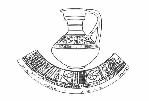 Кувшинный солярный календарь славян (Иллюстрация из открытых источников)