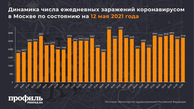 За сутки в России выявили 8217 новых случаев COVID-19