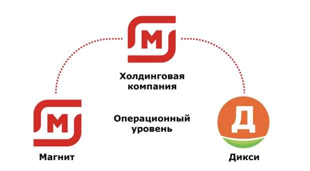 """""""Магнит"""" планирует к концу 1 полугодия 2023 года завершить процесс интеграции """"Дикси"""""""